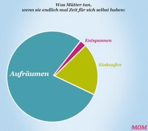 was-muetter-tun